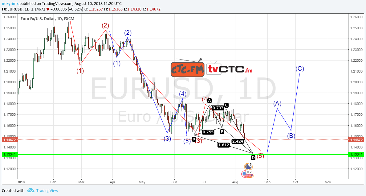 EUR/USD Daily Wave Count