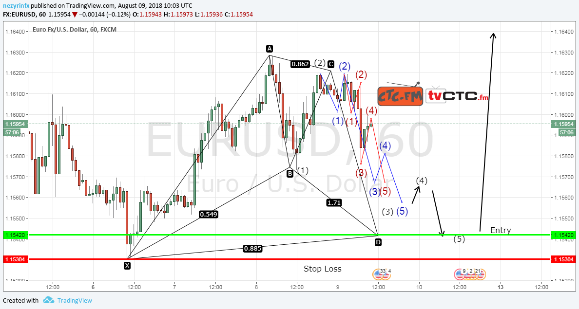 Possible Bullish Bat EUR/USD