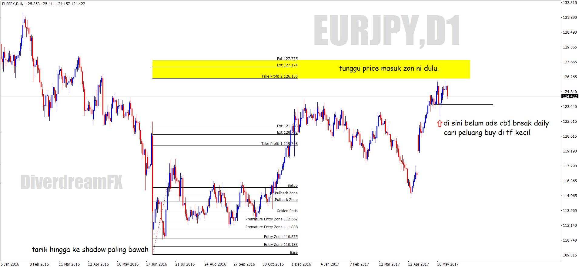 Analisa forex eur/jpy