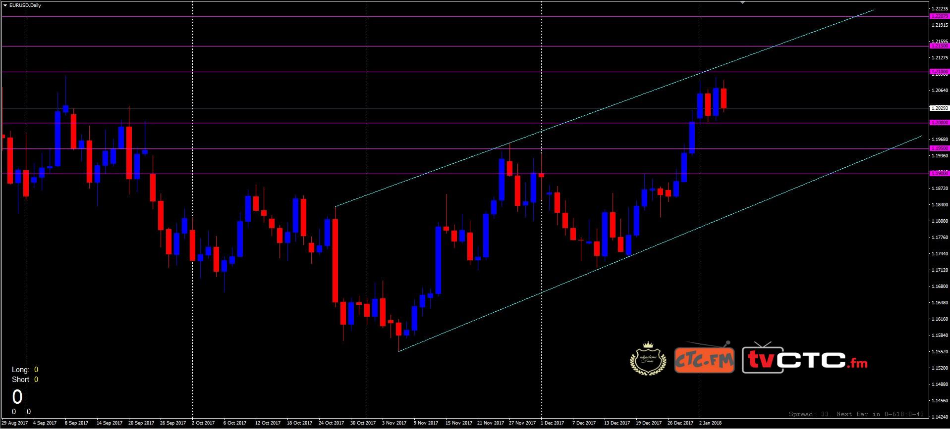 Währungen: Aktueller Wechselkurs zu Euro / US Dollar (EUR/USD) sowie Charts, Nachrichten und Währungsrechner.