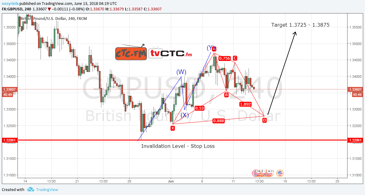 GBP/USD Recovery