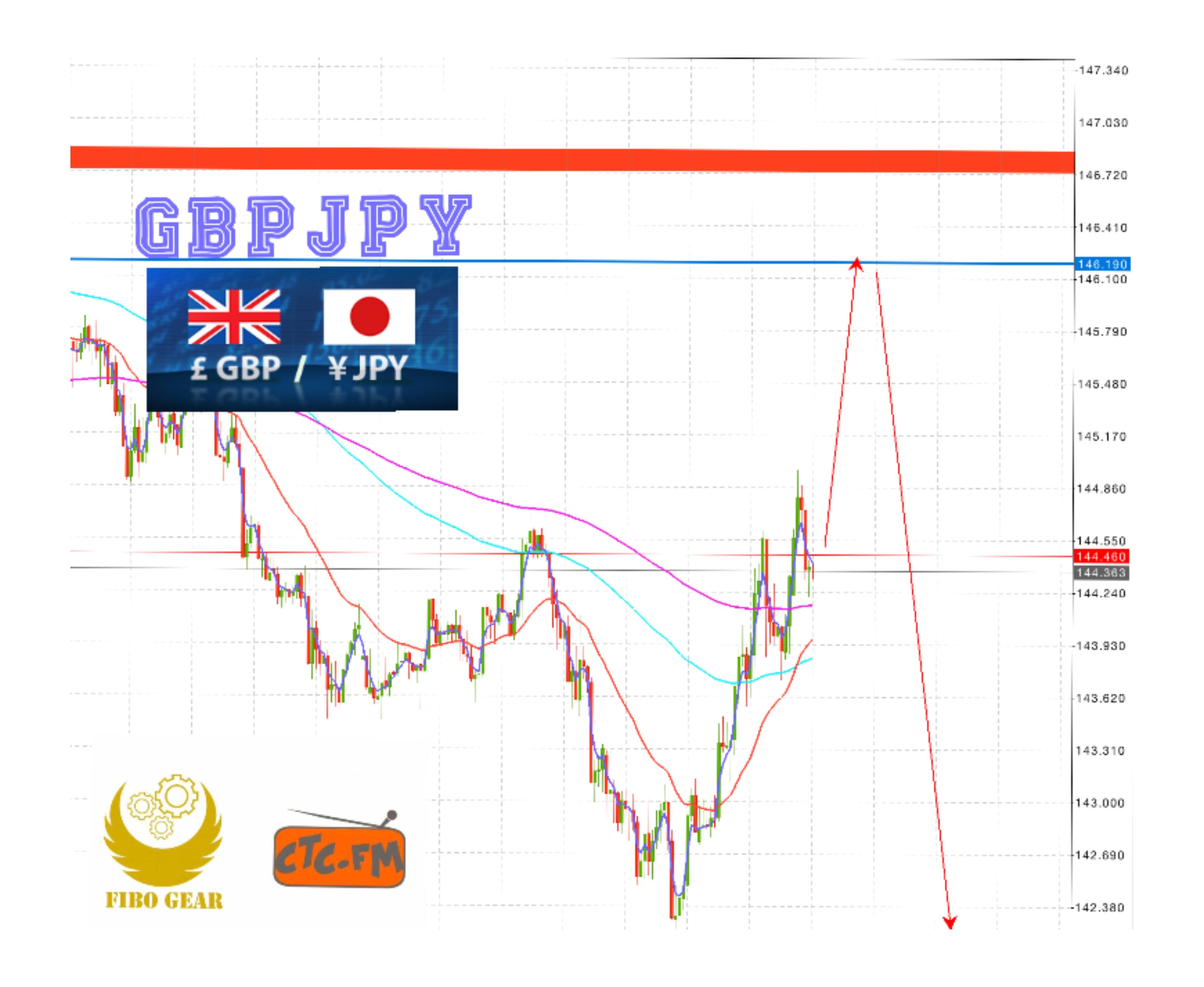 Analisa GbpJpy