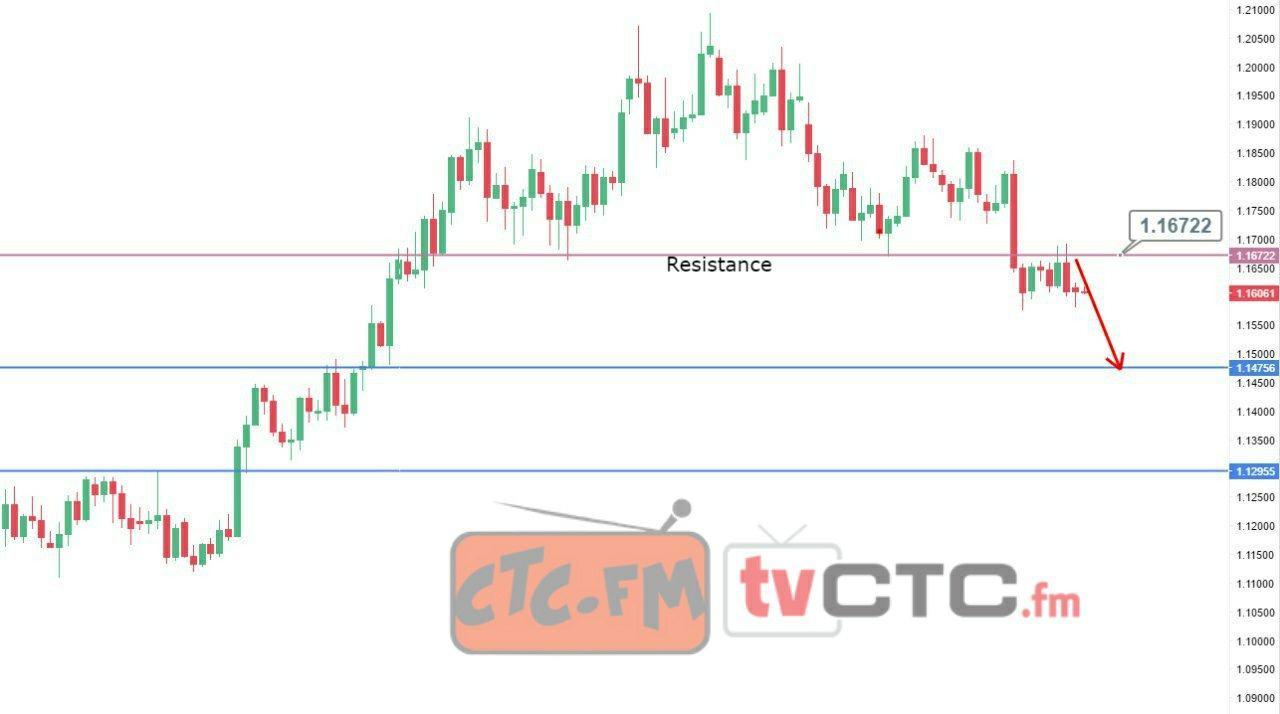 Tradingview Eurusd